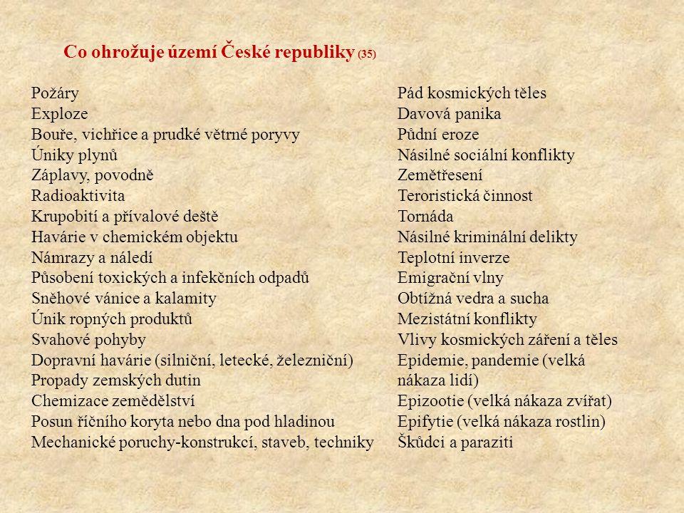 Co ohrožuje území České republiky (35)