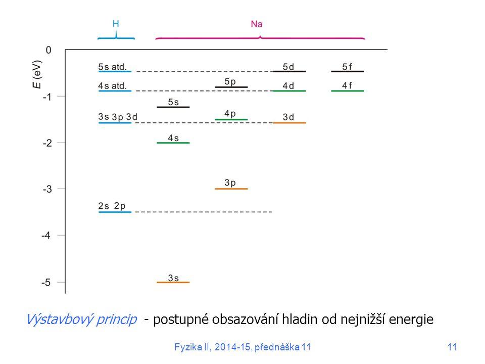 Výstavbový princip - postupné obsazování hladin od nejnižší energie