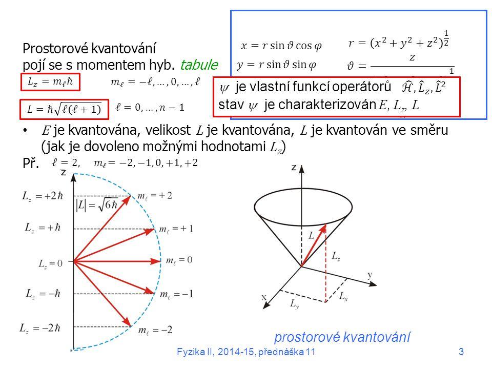 Prostorové kvantování pojí se s momentem hyb. tabule