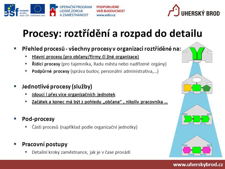 Procesy: roztřídění a rozpad do detailu