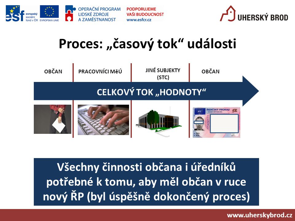 """Proces: """"časový tok události"""