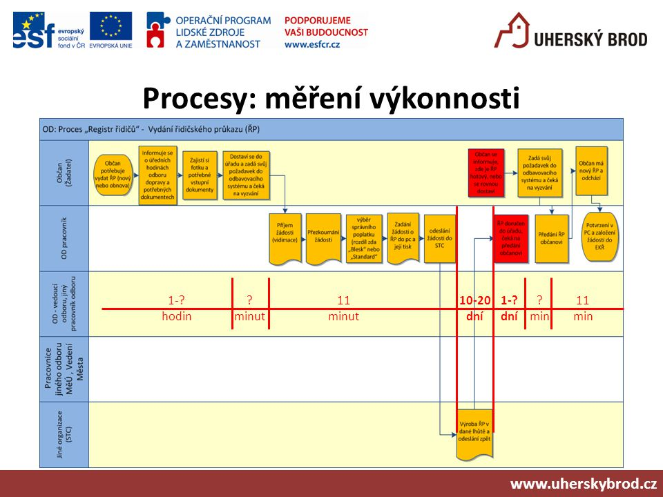 Procesy: měření výkonnosti