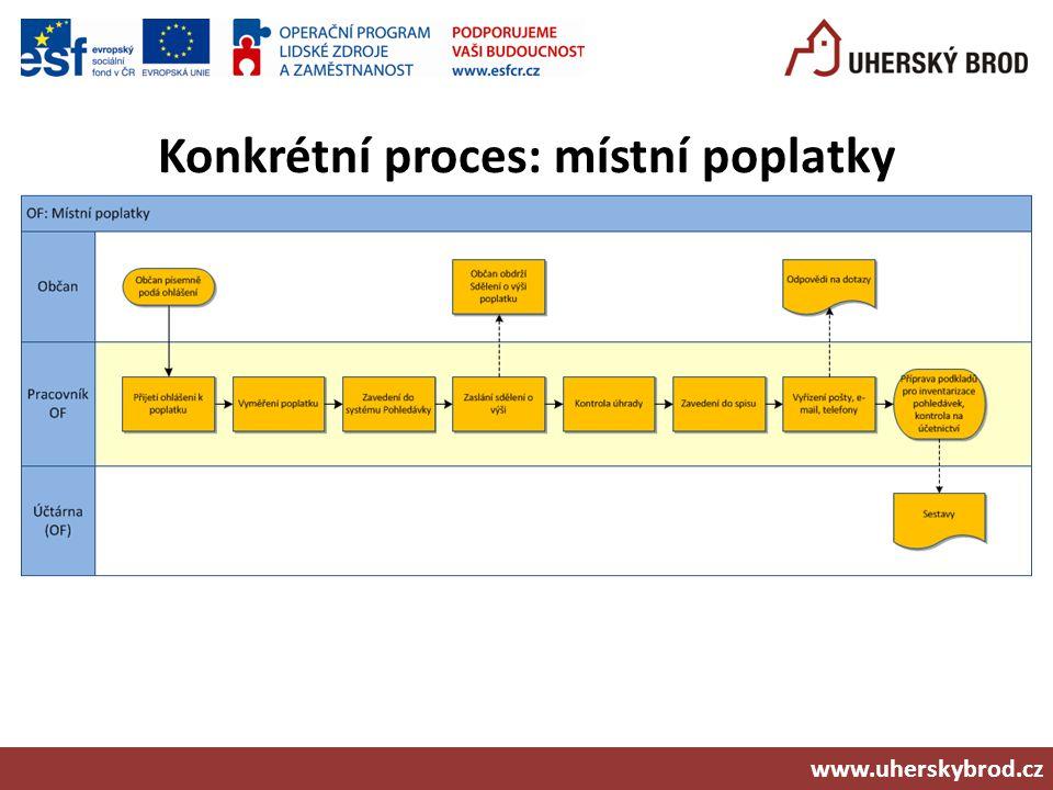Konkrétní proces: místní poplatky