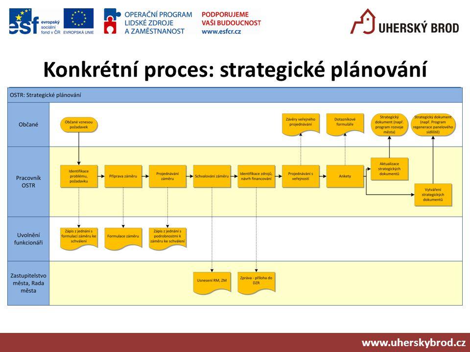 Konkrétní proces: strategické plánování