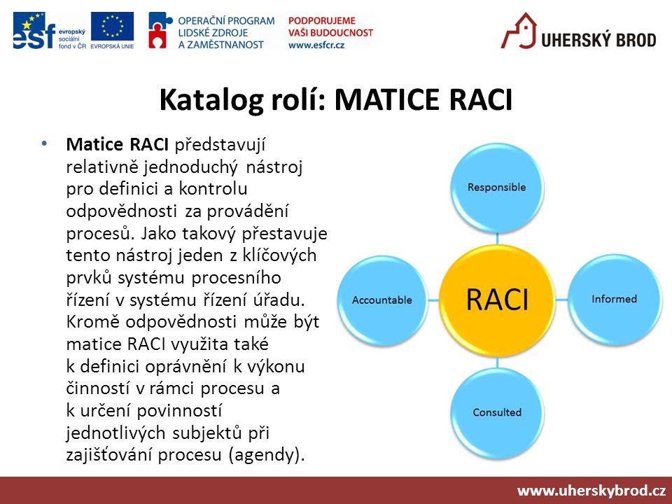Katalog rolí: MATICE RACI