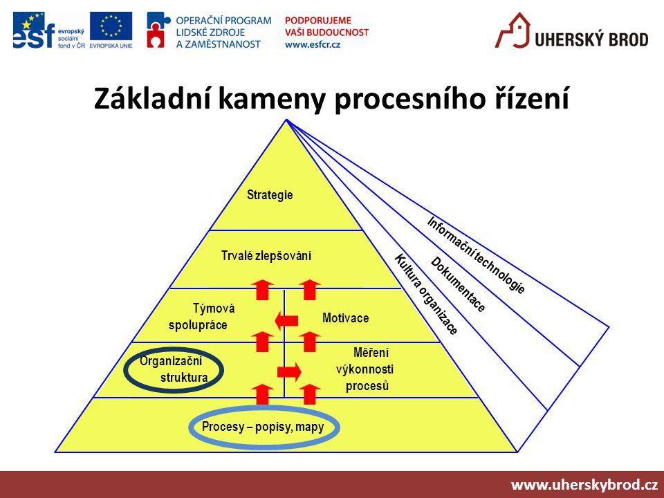 Základní kameny procesního řízení