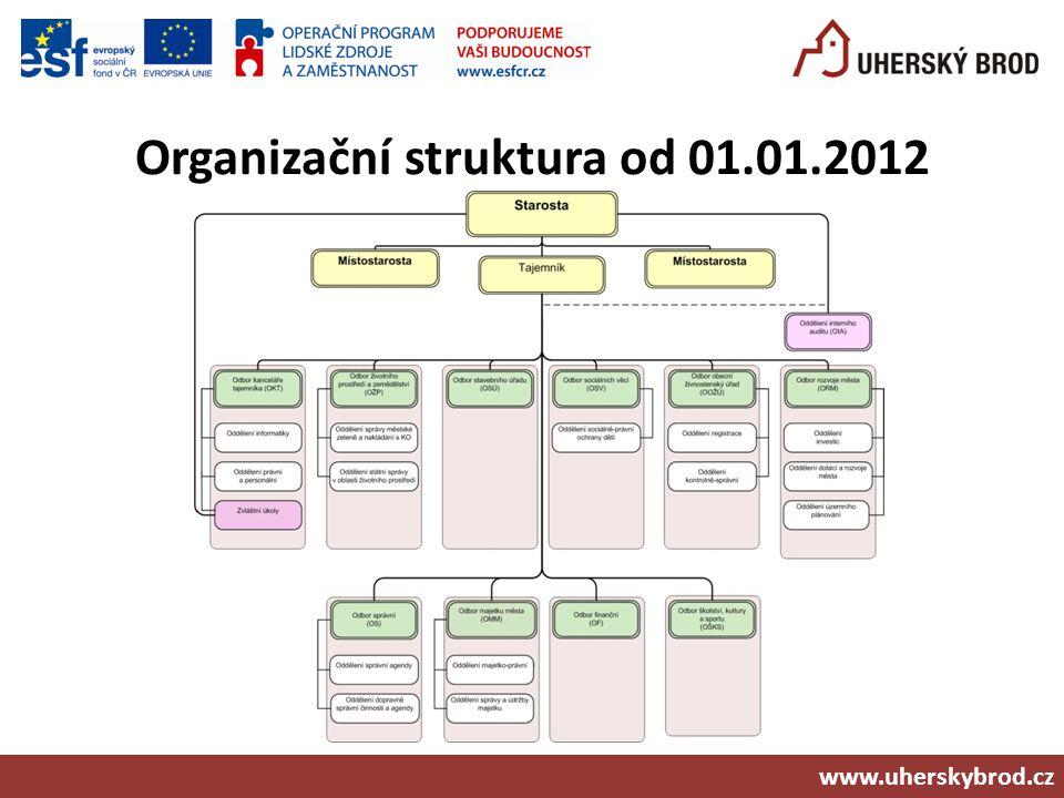 Organizační struktura od 01.01.2012