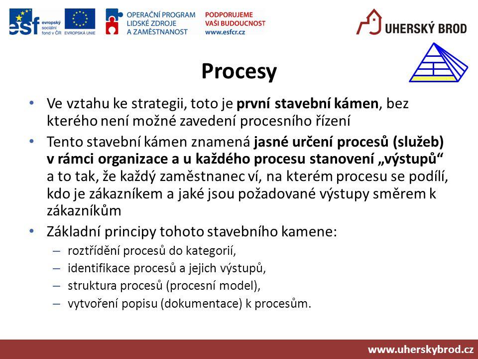 Procesy Ve vztahu ke strategii, toto je první stavební kámen, bez kterého není možné zavedení procesního řízení.