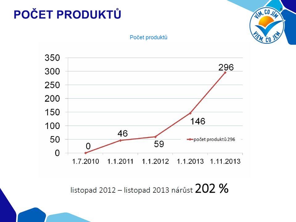 Počet produktů