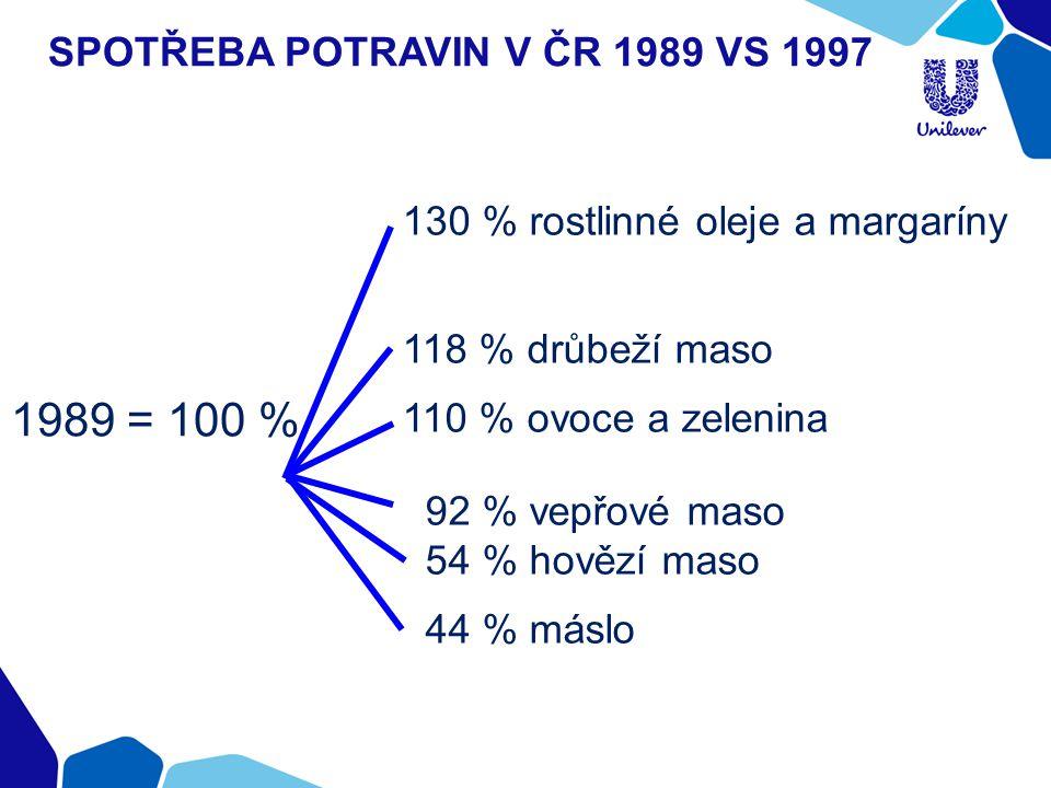 Spotřeba potravin v ČR 1989 vs 1997