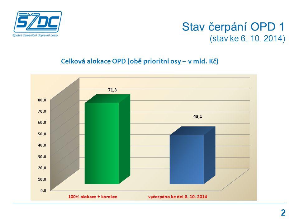 Stav čerpání OPD 1 (stav ke 6. 10. 2014)