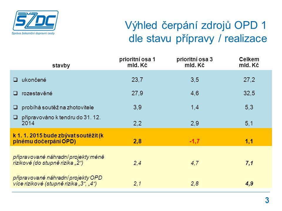 Výhled čerpání zdrojů OPD 1 dle stavu přípravy / realizace