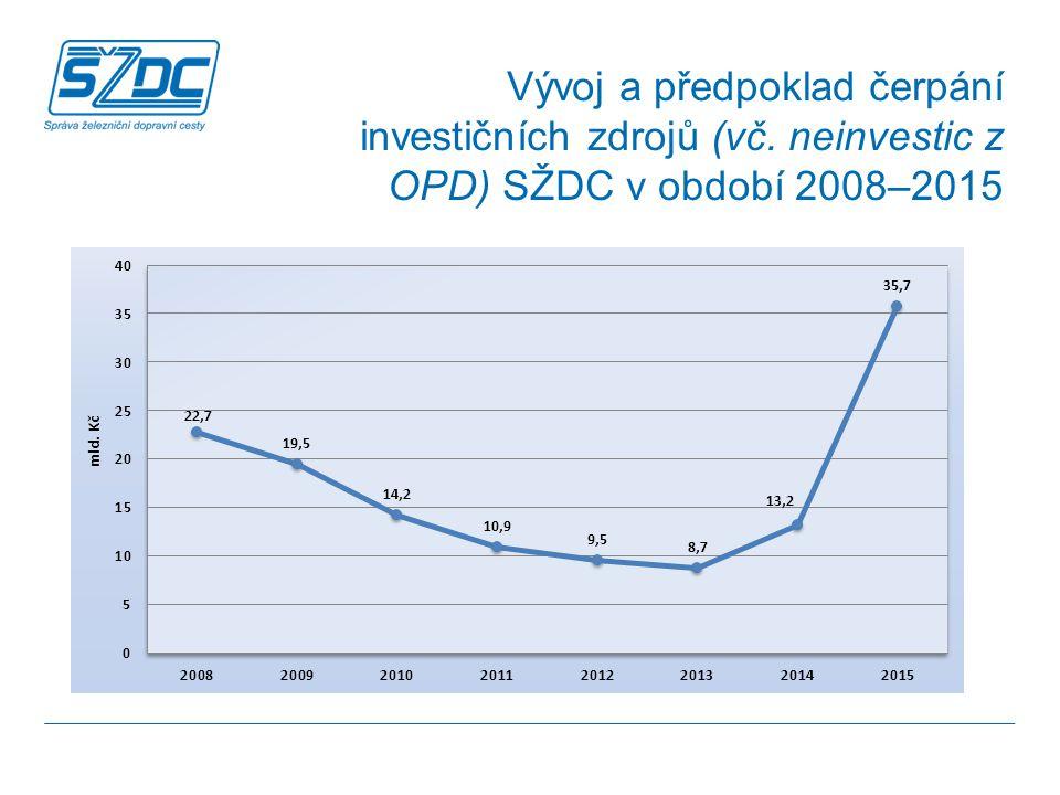Vývoj a předpoklad čerpání investičních zdrojů (vč