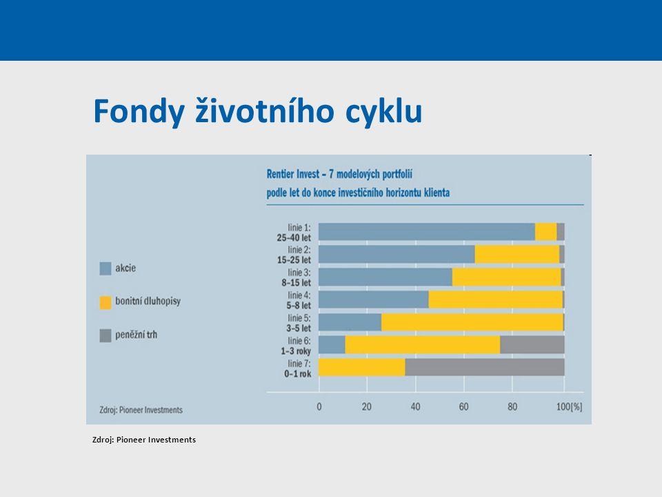 Fondy životního cyklu Zdroj: Pioneer Investments