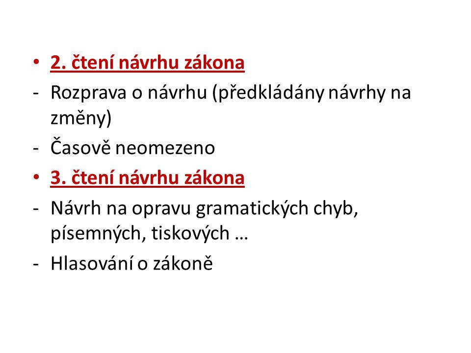 2. čtení návrhu zákona Rozprava o návrhu (předkládány návrhy na změny) Časově neomezeno. 3. čtení návrhu zákona.