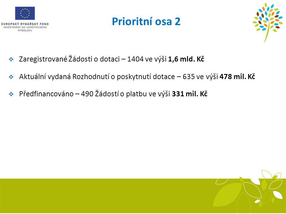 Prioritní osa 2 Zaregistrované Žádosti o dotaci – 1404 ve výši 1,6 mld. Kč. Aktuální vydaná Rozhodnutí o poskytnutí dotace – 635 ve výši 478 mil. Kč.
