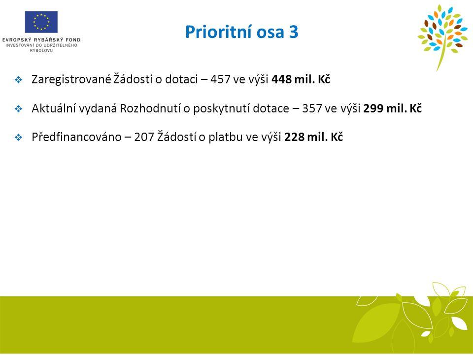 Prioritní osa 3 Zaregistrované Žádosti o dotaci – 457 ve výši 448 mil. Kč. Aktuální vydaná Rozhodnutí o poskytnutí dotace – 357 ve výši 299 mil. Kč.