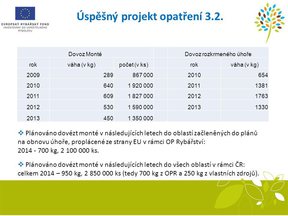 Úspěšný projekt opatření 3.2.