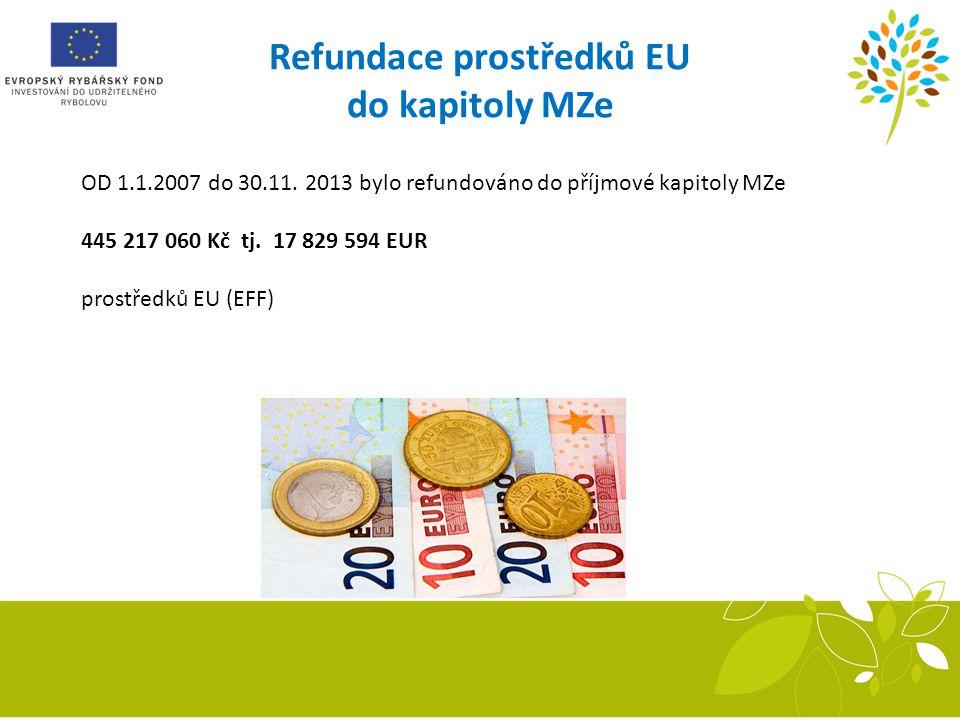 Refundace prostředků EU