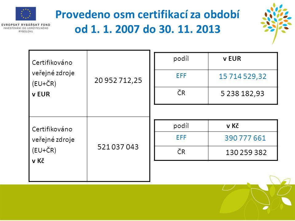 Provedeno osm certifikací za období