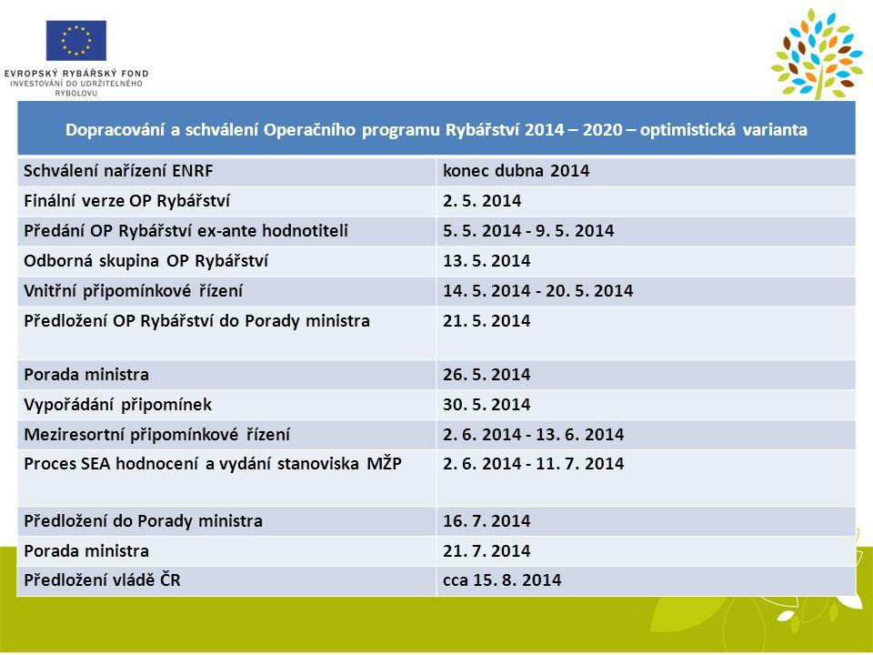Dopracování a schválení Operačního programu Rybářství 2014 – 2020 – optimistická varianta