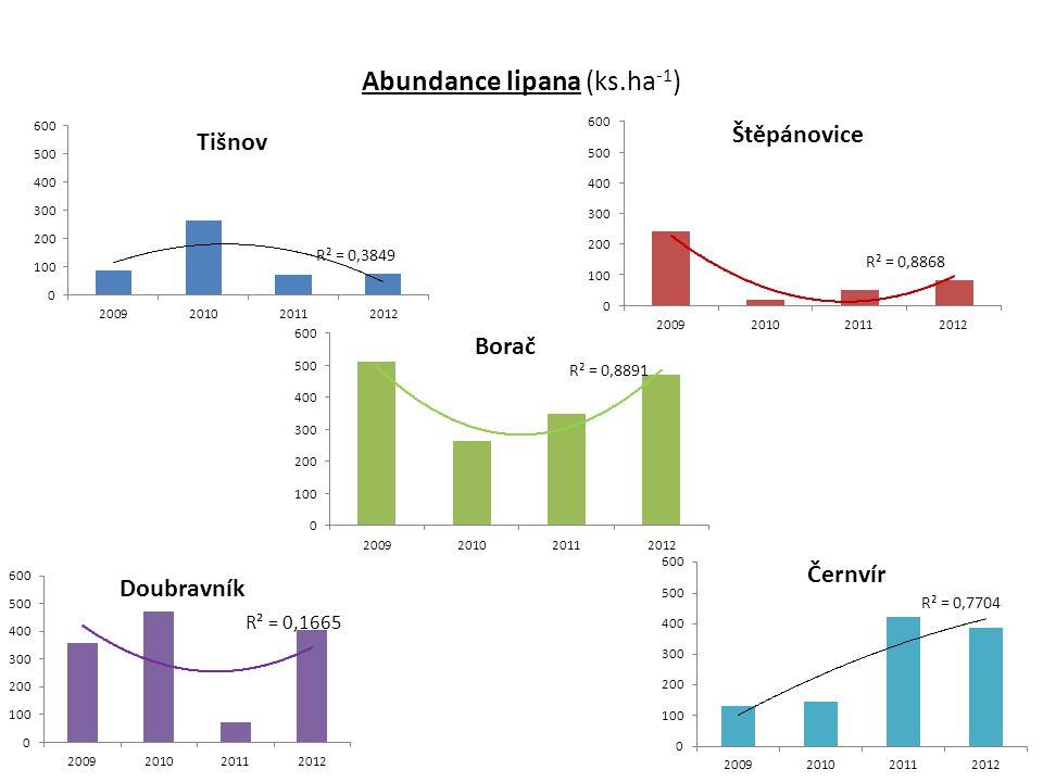 Abundance lipana (ks.ha-1)