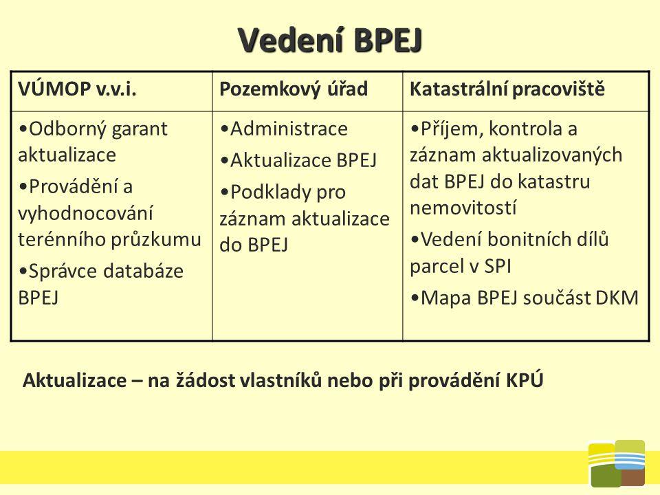 Vedení BPEJ VÚMOP v.v.i. Pozemkový úřad Katastrální pracoviště