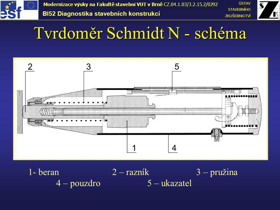 Tvrdoměr Schmidt N - schéma