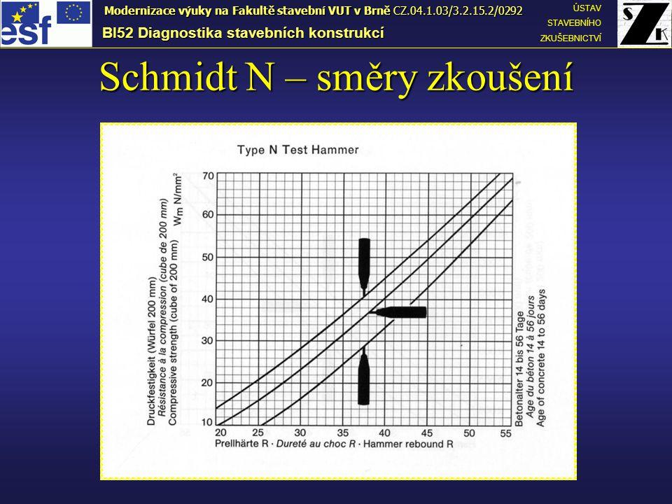 Schmidt N – směry zkoušení