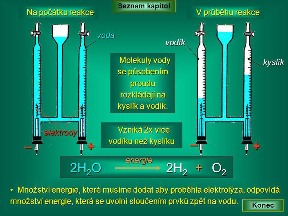 + _ + _ 2H2O + O2 2H2 Na počátku reakce V průběhu reakce voda
