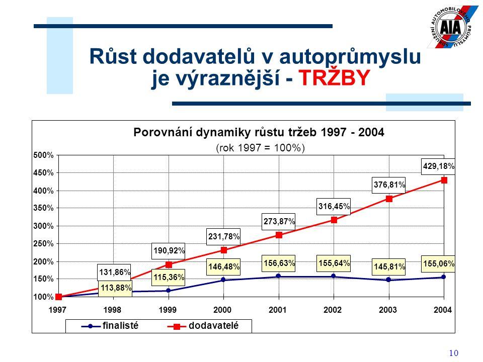 Růst dodavatelů v autoprůmyslu je výraznější - TRŽBY