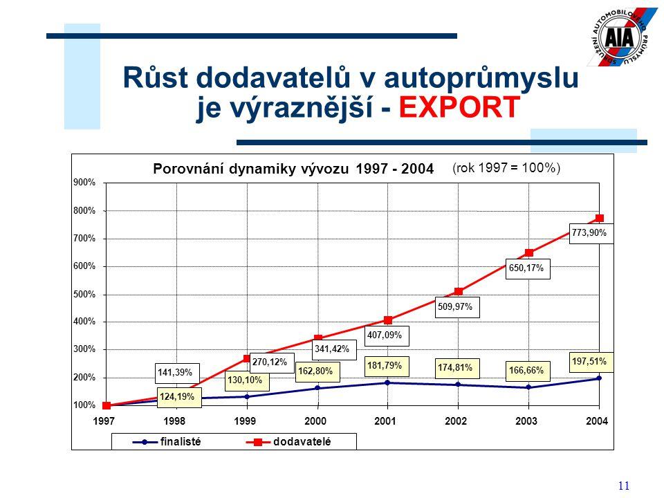 Růst dodavatelů v autoprůmyslu je výraznější - EXPORT
