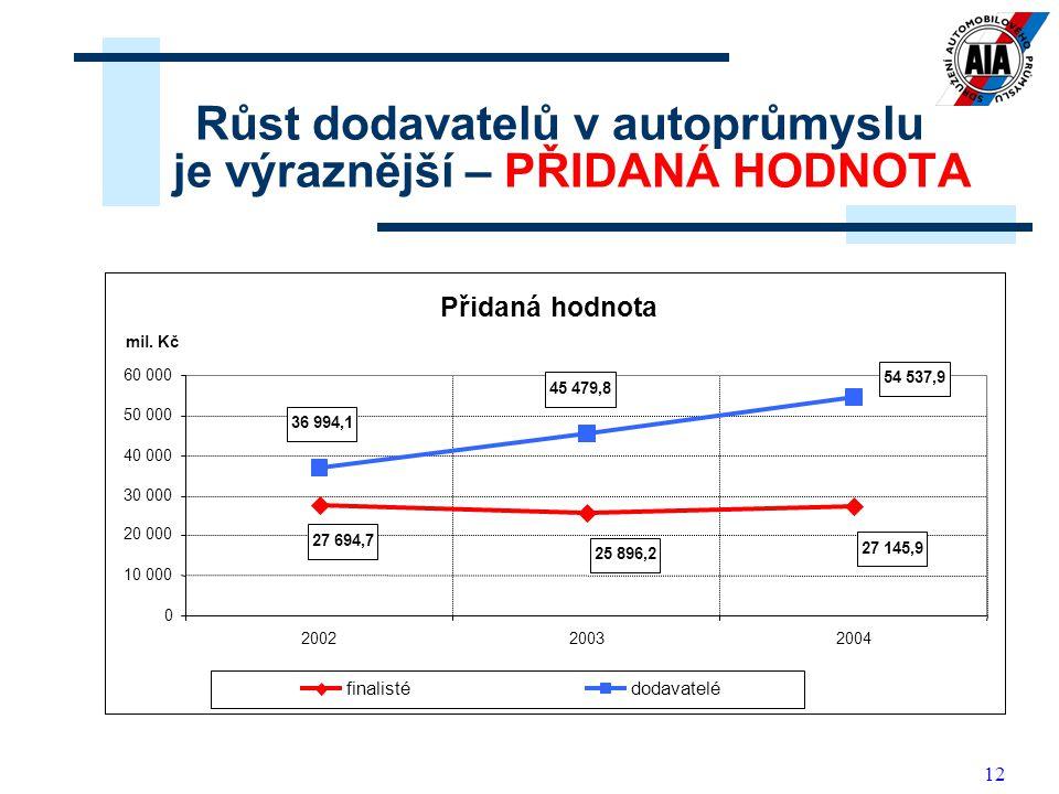 Růst dodavatelů v autoprůmyslu je výraznější – PŘIDANÁ HODNOTA