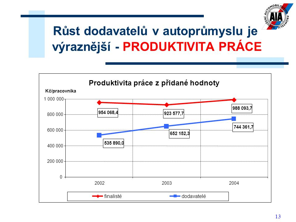 Růst dodavatelů v autoprůmyslu je výraznější - PRODUKTIVITA PRÁCE
