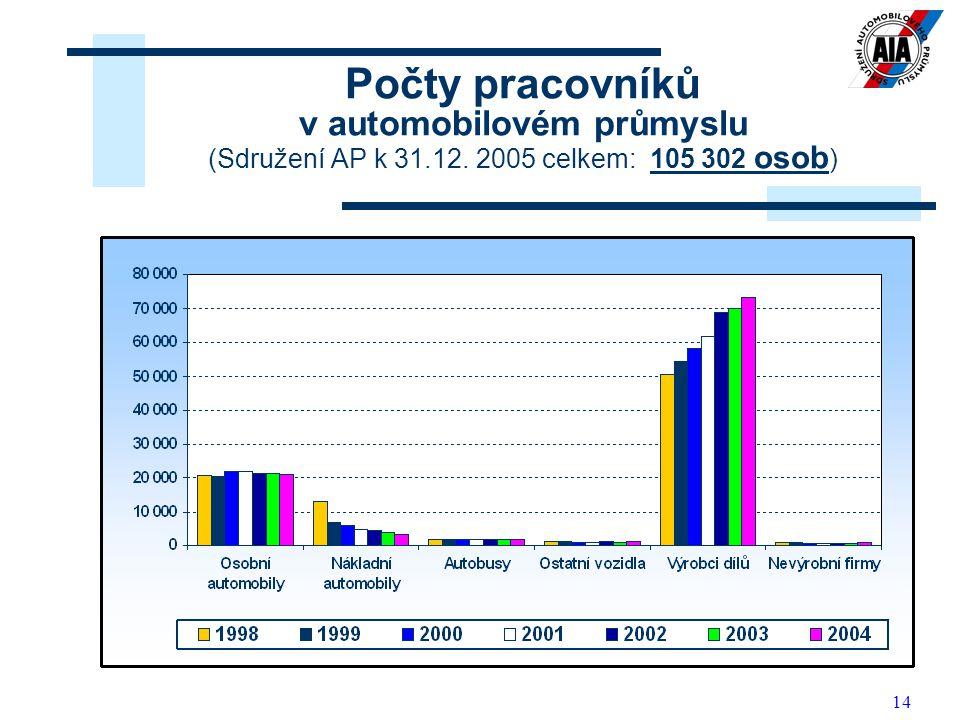 Počty pracovníků v automobilovém průmyslu (Sdružení AP k 31. 12