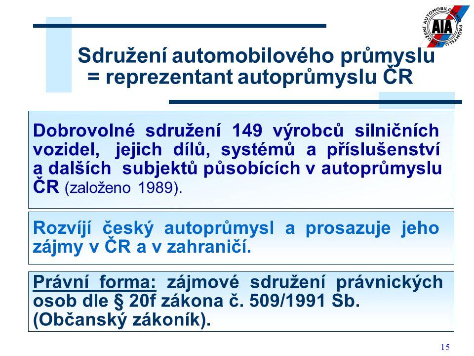 Sdružení automobilového průmyslu = reprezentant autoprůmyslu ČR