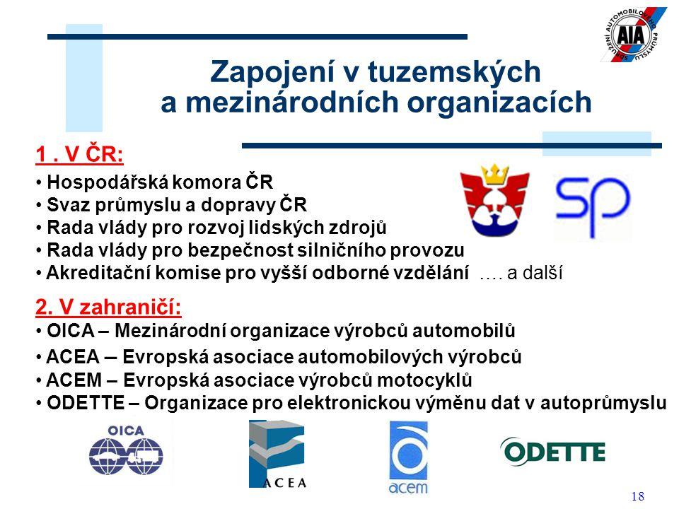 Zapojení v tuzemských a mezinárodních organizacích
