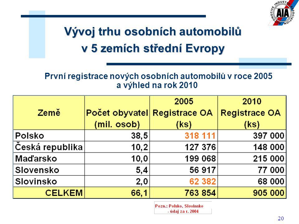 Vývoj trhu osobních automobilů v 5 zemích střední Evropy