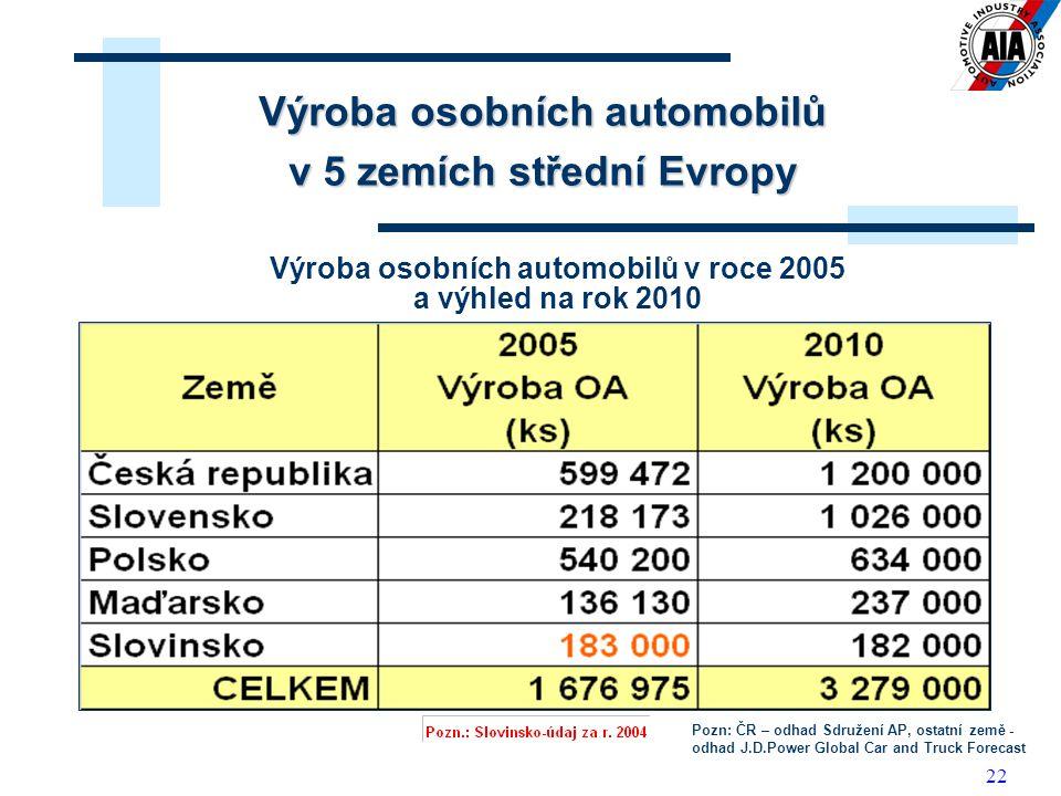 Výroba osobních automobilů v roce 2005 a výhled na rok 2010