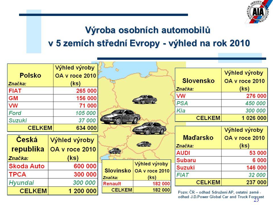 Výroba osobních automobilů