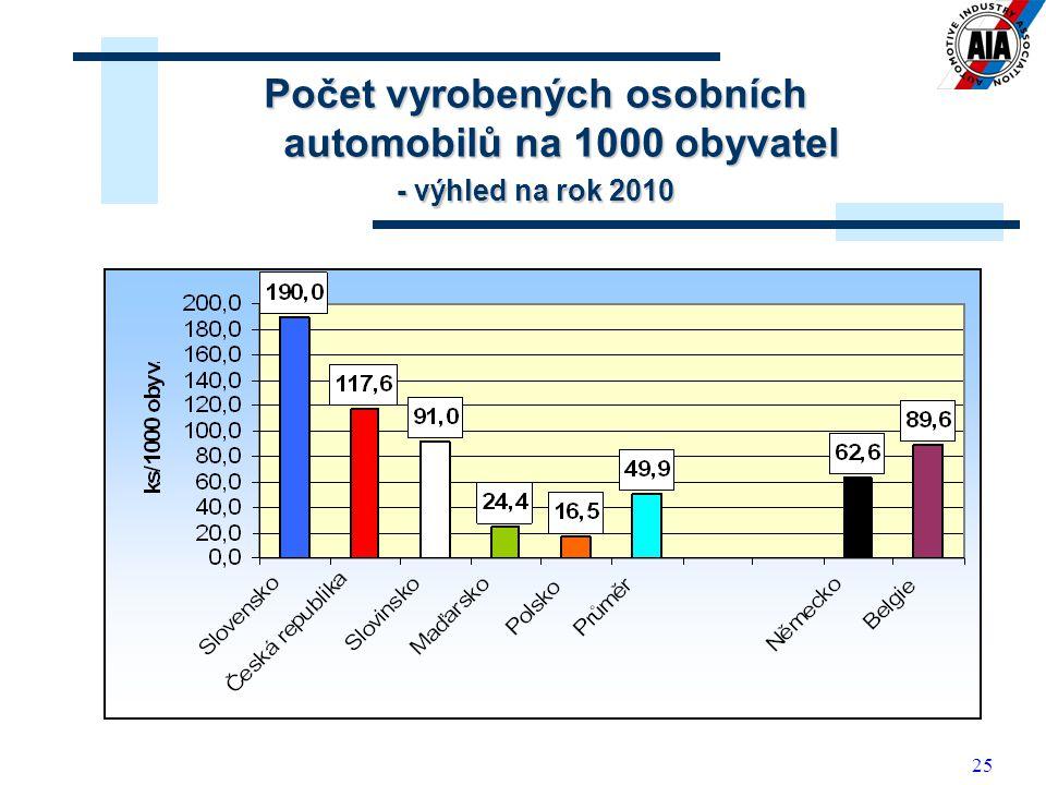 Počet vyrobených osobních automobilů na 1000 obyvatel