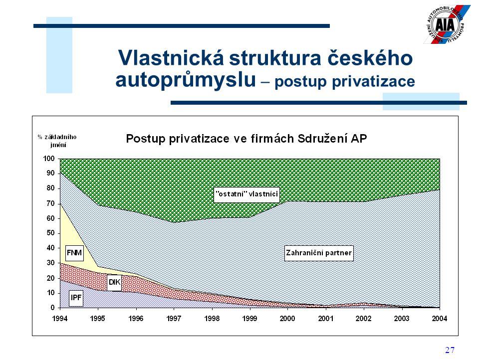 Vlastnická struktura českého autoprůmyslu – postup privatizace