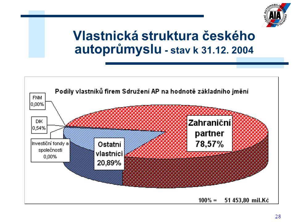 Vlastnická struktura českého autoprůmyslu - stav k 31.12. 2004