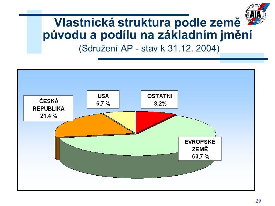 Vlastnická struktura podle země původu a podílu na základním jmění (Sdružení AP - stav k 31.12.