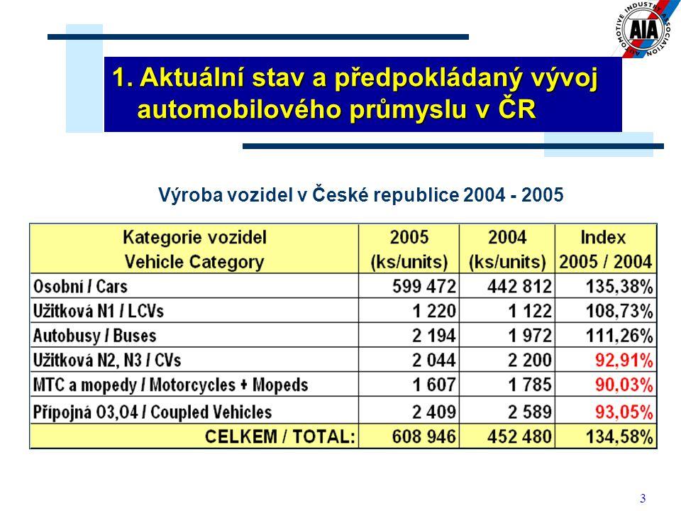 Výroba vozidel v České republice 2004 - 2005
