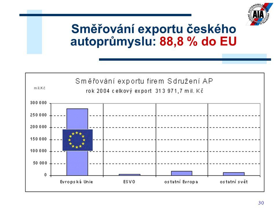 Směřování exportu českého autoprůmyslu: 88,8 % do EU
