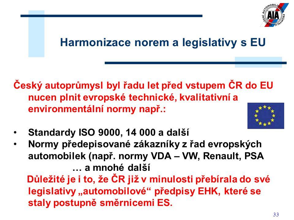 Harmonizace norem a legislativy s EU