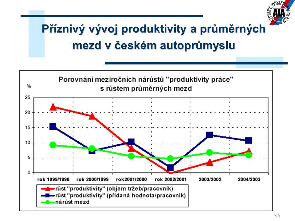 Příznivý vývoj produktivity a průměrných mezd v českém autoprůmyslu