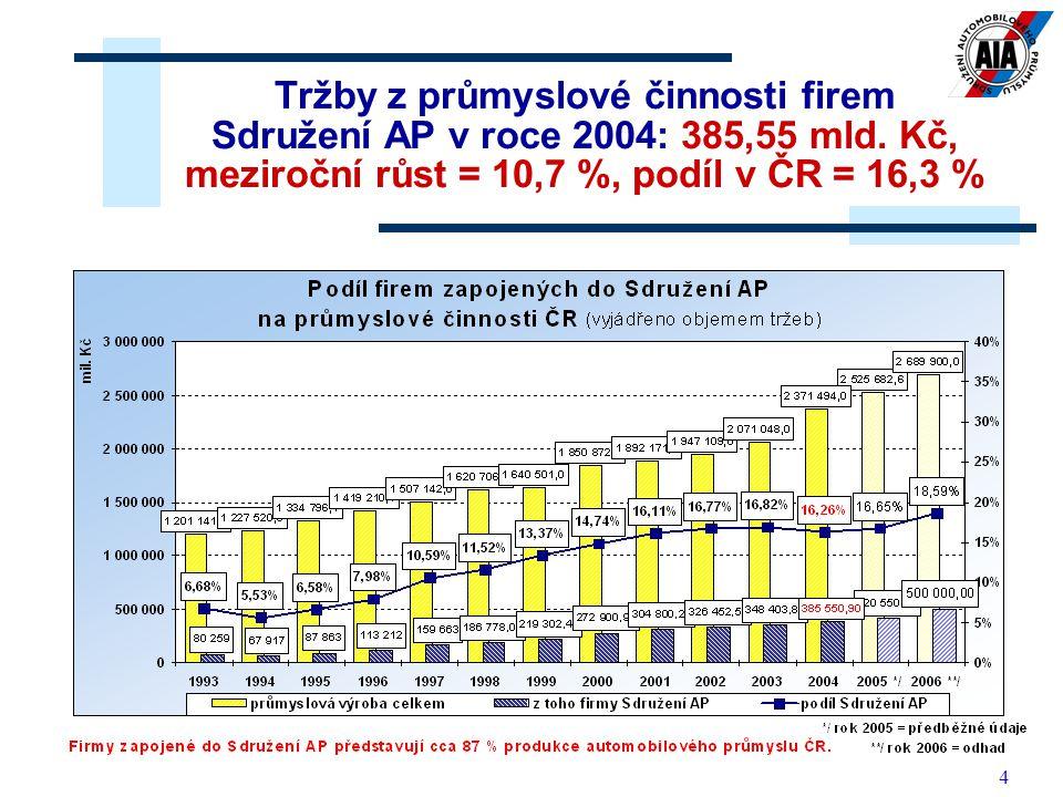 Tržby z průmyslové činnosti firem Sdružení AP v roce 2004: 385,55 mld