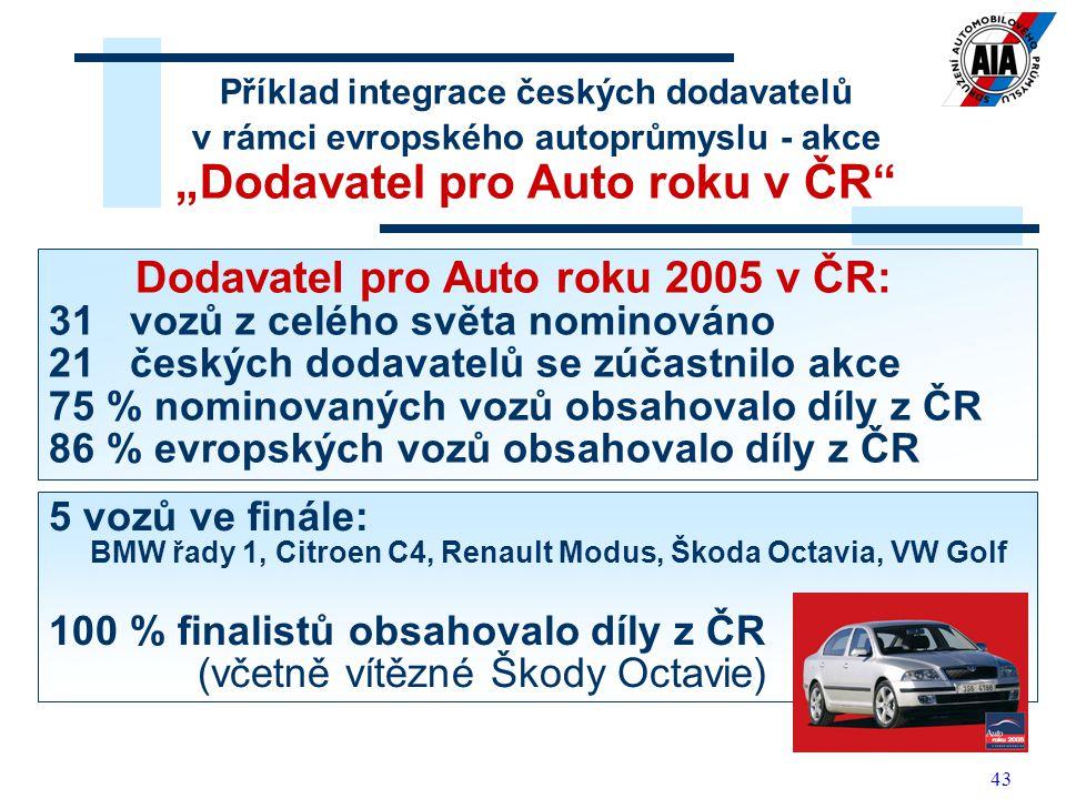 Dodavatel pro Auto roku 2005 v ČR: